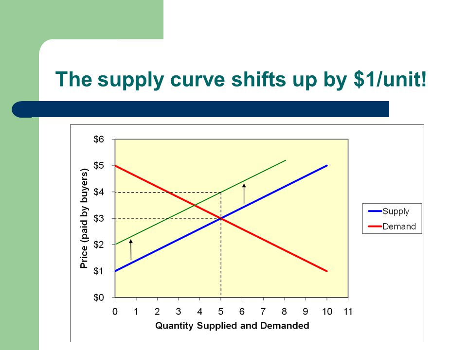The supply curve shifts up by $1/unit!