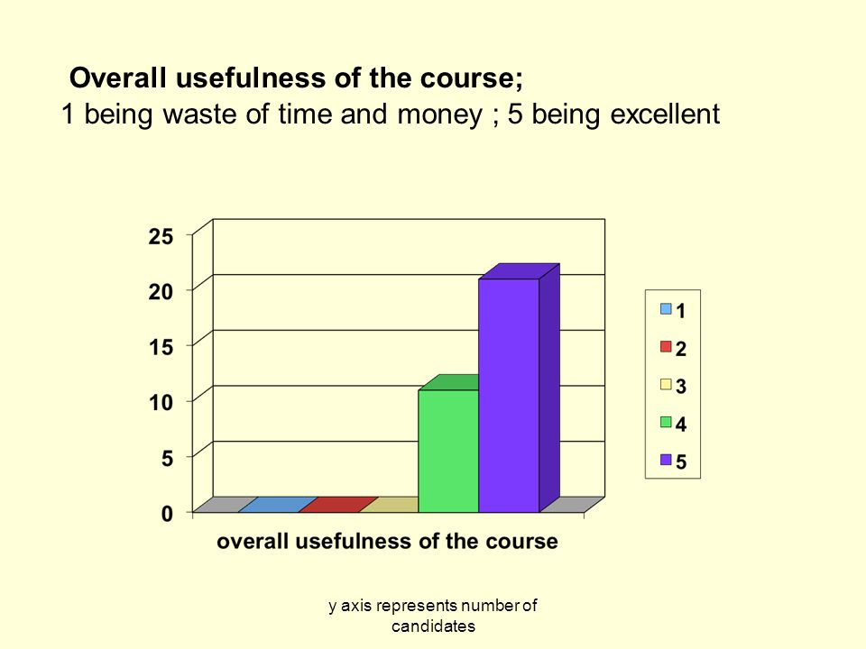 y axis represents number of candidates Overall usefulness of the course; 1 being waste of time and money ; 5 being excellent