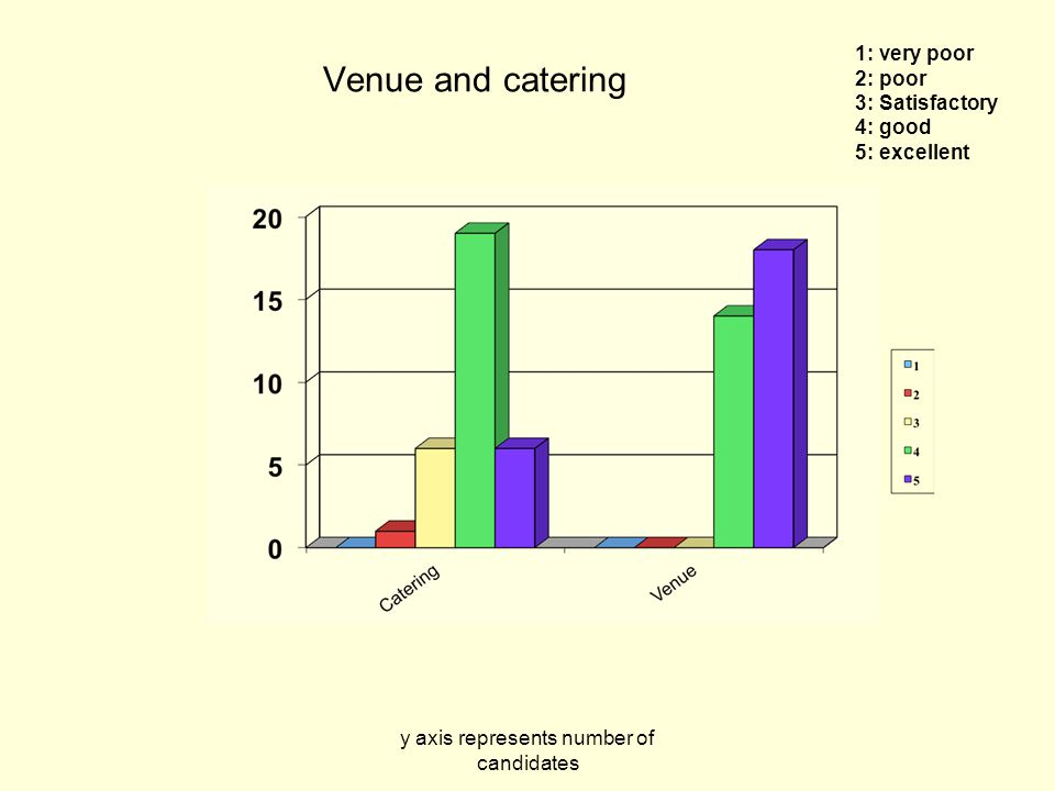 y axis represents number of candidates Venue and catering 1: very poor 2: poor 3: Satisfactory 4: good 5: excellent