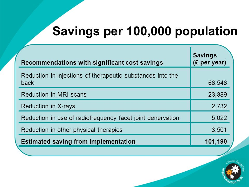 Recommendations with significant cost savings Savings (£ per year) Reduction in injections of therapeutic substances into the back66,546 Reduction in MRI scans23,389 Reduction in X-rays2,732 Reduction in use of radiofrequency facet joint denervation5,022 Reduction in other physical therapies3,501 Estimated saving from implementation101,190 Savings per 100,000 population