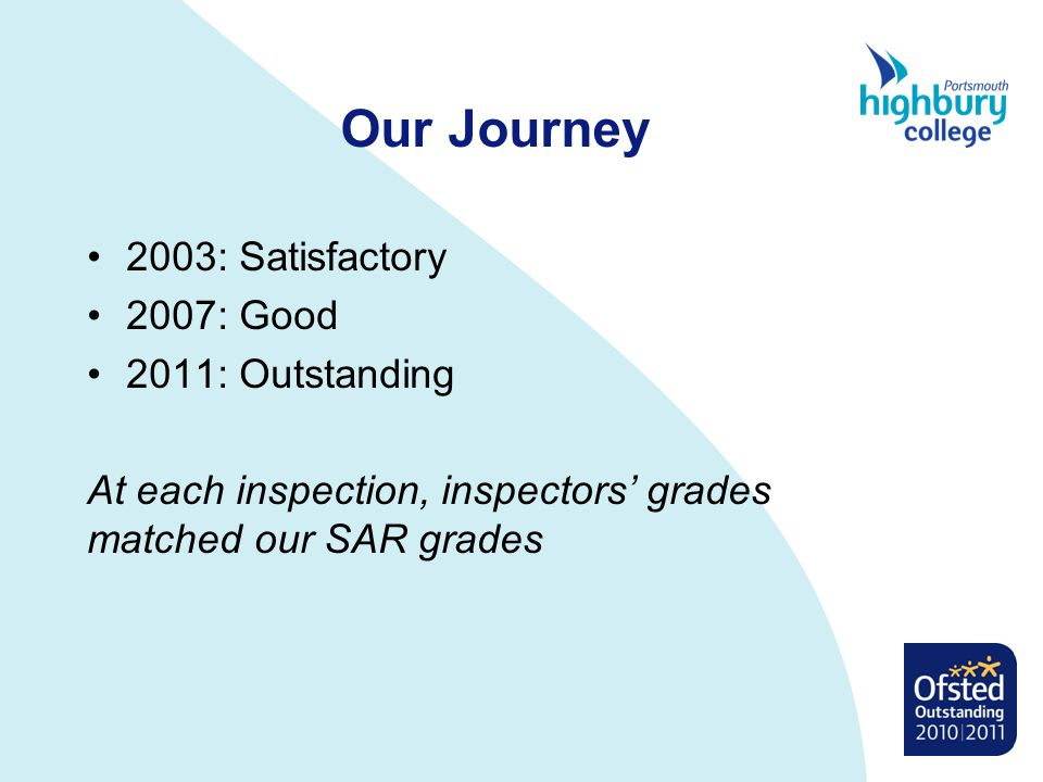 Our Journey 2003: Satisfactory 2007: Good 2011: Outstanding At each inspection, inspectors' grades matched our SAR grades