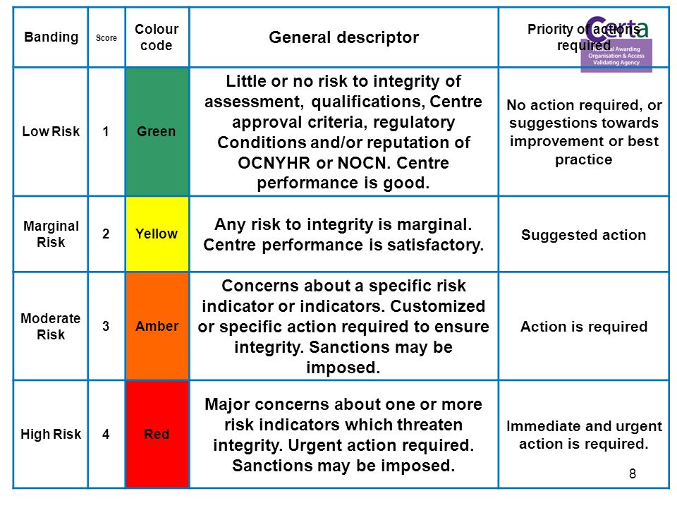 8 Banding Score Colour code General descriptor Priority of actions required Low Risk1Green Little or no risk to integrity of assessment, qualifications, Centre approval criteria, regulatory Conditions and/or reputation of OCNYHR or NOCN.