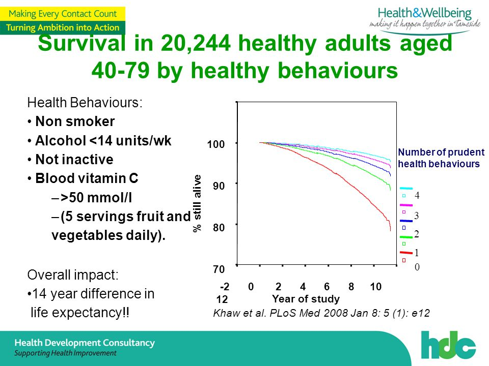 Survival in 20,244 healthy adults aged by healthy behaviours Health Behaviours: Non smoker Alcohol <14 units/wk Not inactive Blood vitamin C –>50 mmol/l –(5 servings fruit and vegetables daily).