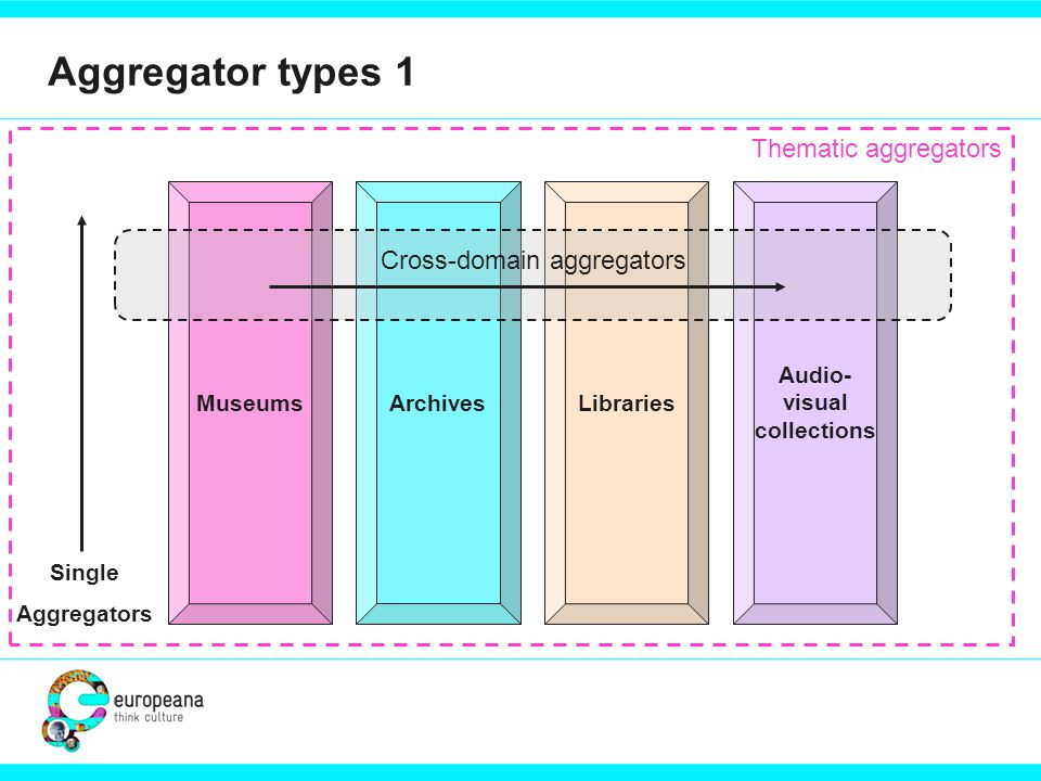 Aggregator types 1 MuseumsArchivesLibraries Audio- visual collections Cross-domain aggregators Single Aggregators Thematic aggregators