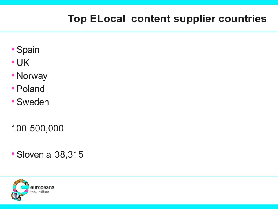 Top ELocal content supplier countries Spain UK Norway Poland Sweden ,000 Slovenia 38,315