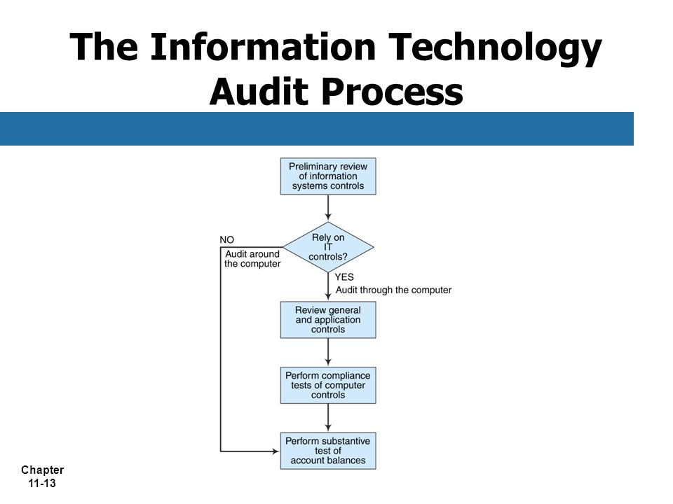 impact of information technology on internal auditing Cancer prevention and research institute of texas (cprit) information technology internal audit report – final page 6 statement of auditing standards.