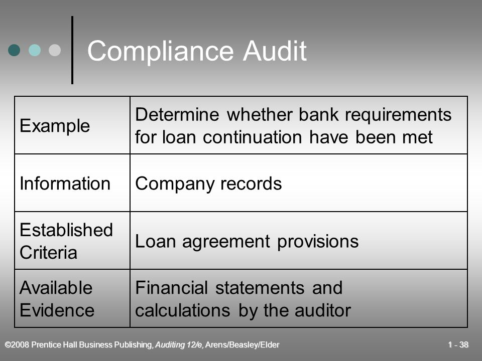 ©2008 Prentice Hall Business Publishing, Auditing 12/e, Arens/Beasley/Elder Compliance Audit Example Determine whether bank requirements for loan continuation have been met InformationCompany records Established Criteria Loan agreement provisions Available Evidence Financial statements and calculations by the auditor