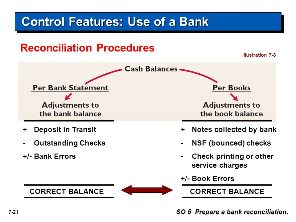 7-21 Reconciliation Procedures SO 5 Prepare a bank reconciliation.
