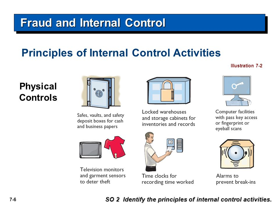 7-6 Physical Controls Illustration 7-2 Fraud and Internal Control SO 2 Identify the principles of internal control activities.