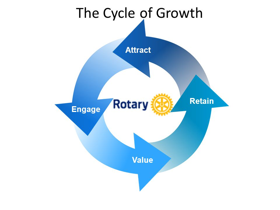 20 The Cycle of Growth Value Engagement Retention Attraction Attract Engage Value Retain