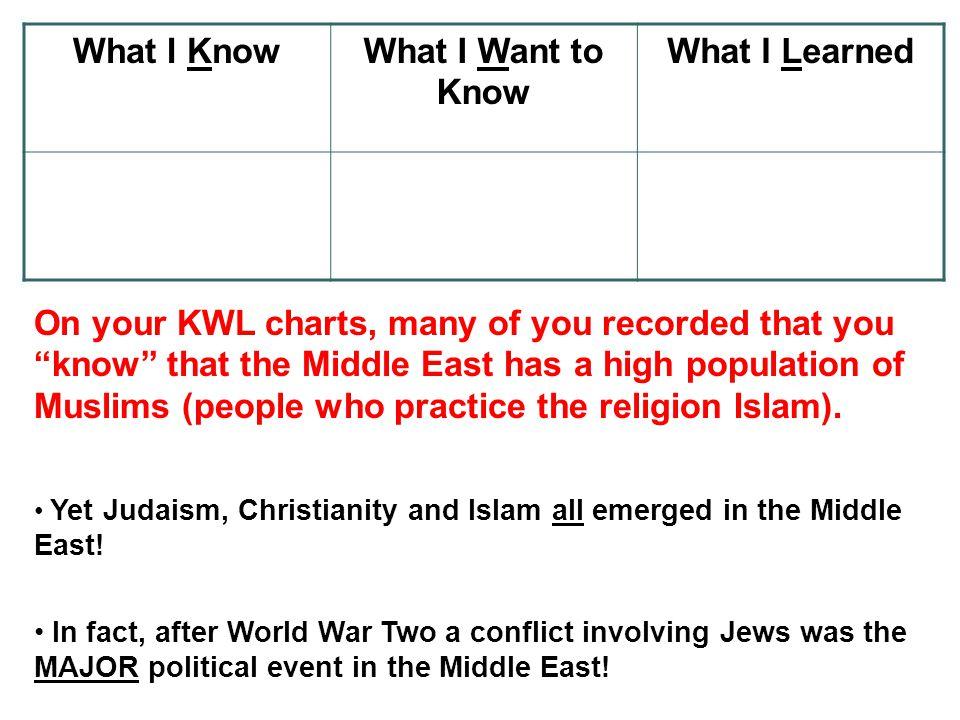 Judaism Charts Mersnoforum