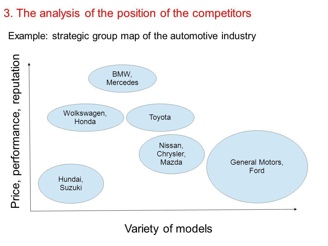 strategic group map car industry