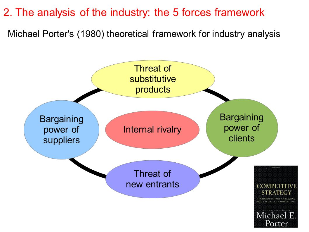 an analysis of the porters strategies for any business Porter's generic strategies excerpted from george the primary resources that any organization needs to survive and thrive is customers and the revenues that.