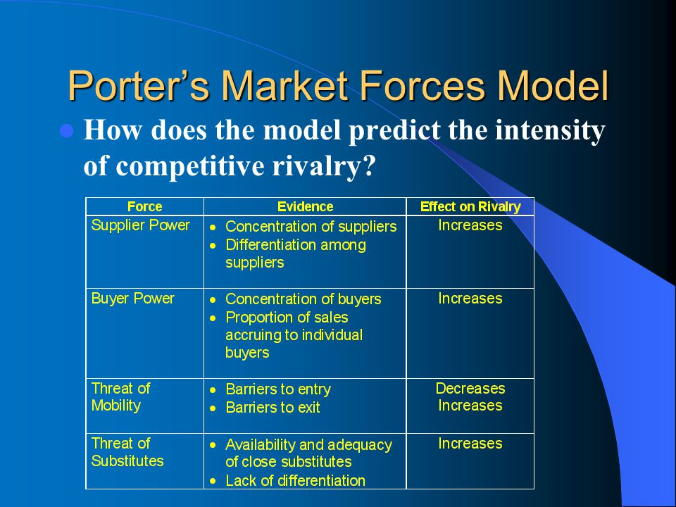 Porter's Market Forces Model How does the model predict the intensity of competitive rivalry