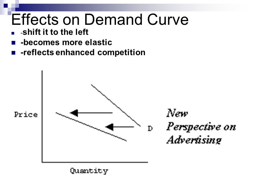 Effects on Demand Curve - shift it to the left -becomes more elastic -reflects enhanced competition