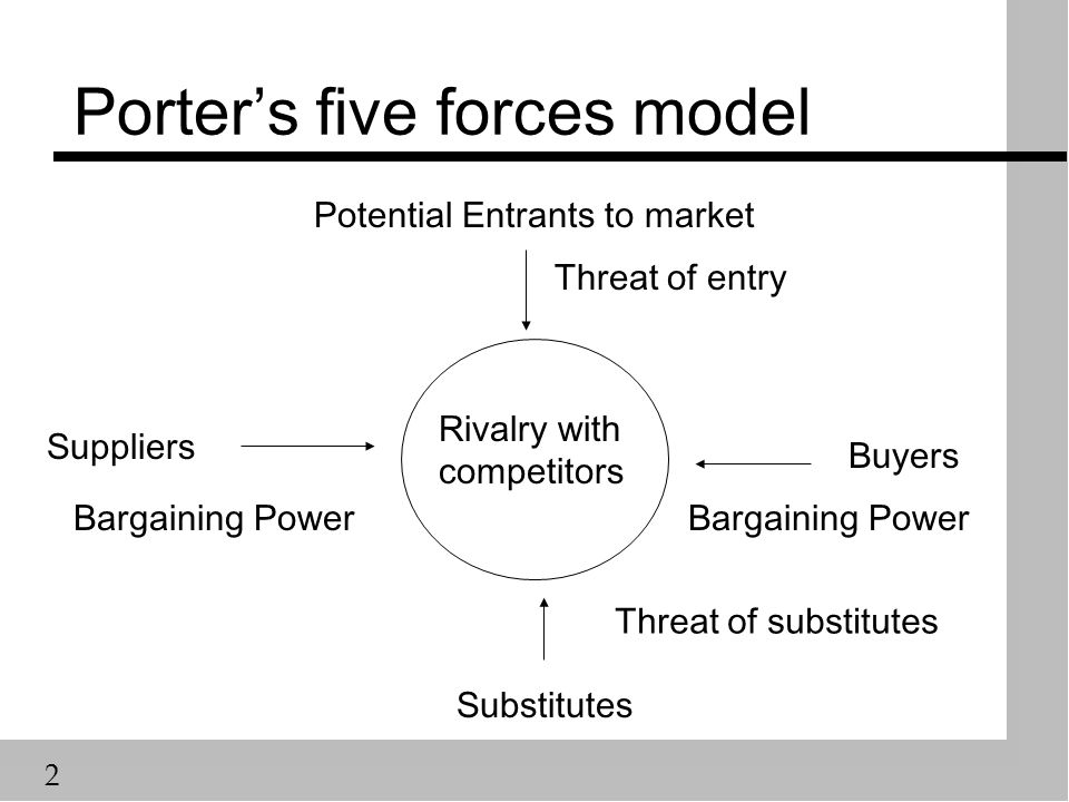 2 Porter's five forces model Rivalry with competitors Potential Entrants to market Substitutes Buyers Suppliers Bargaining Power Threat of substitutes Threat of entry