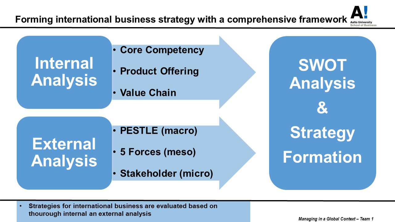 Business Strategy Essay This Essay Explores The Topic Of Business Strategies,  Ie The Courses Of