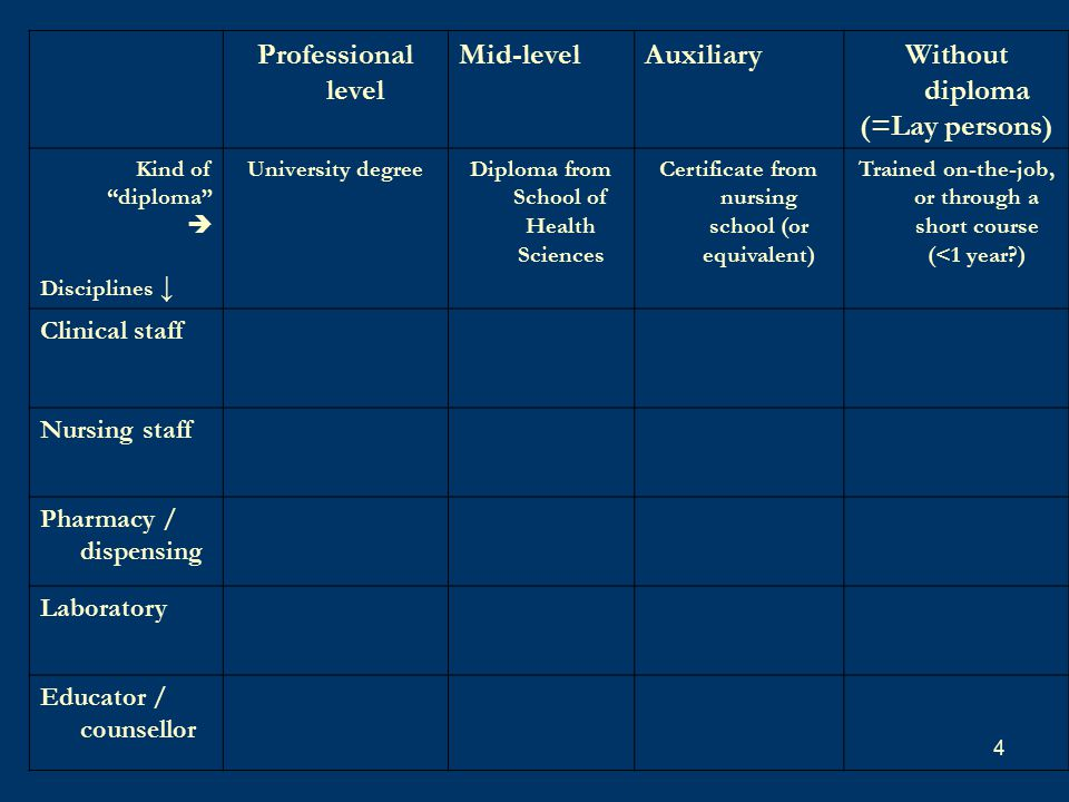 4 Professional level Mid-levelAuxiliaryWithout diploma (=Lay persons) Kind of diploma  Disciplines ↓ University degreeDiploma from School of Health Sciences Certificate from nursing school (or equivalent) Trained on-the-job, or through a short course (<1 year ) Clinical staff Nursing staff Pharmacy / dispensing Laboratory Educator / counsellor