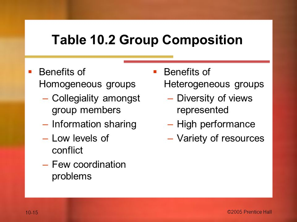 10-15 ©2005 Prentice Hall Table 10.2 Group Composition  Benefits of Homogeneous groups –Collegiality amongst group members –Information sharing –Low