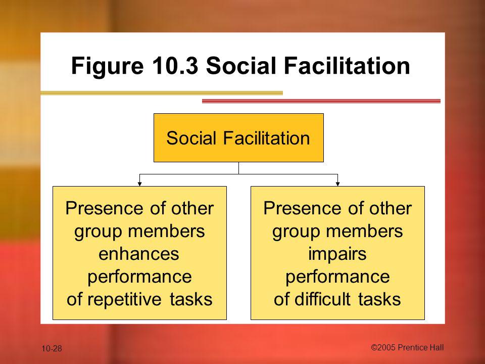 10-28 ©2005 Prentice Hall Figure 10.3 Social Facilitation Social Facilitation Presence of other group members enhances performance of repetitive tasks