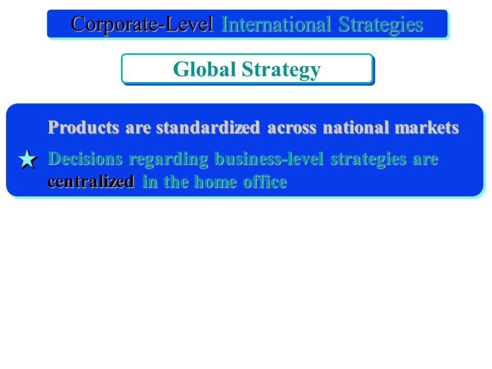Products are standardized across national markets Decisions regarding business-level strategies are centralized in the home office International Corporate Strategy Corporate-Level International Strategies Global Strategy