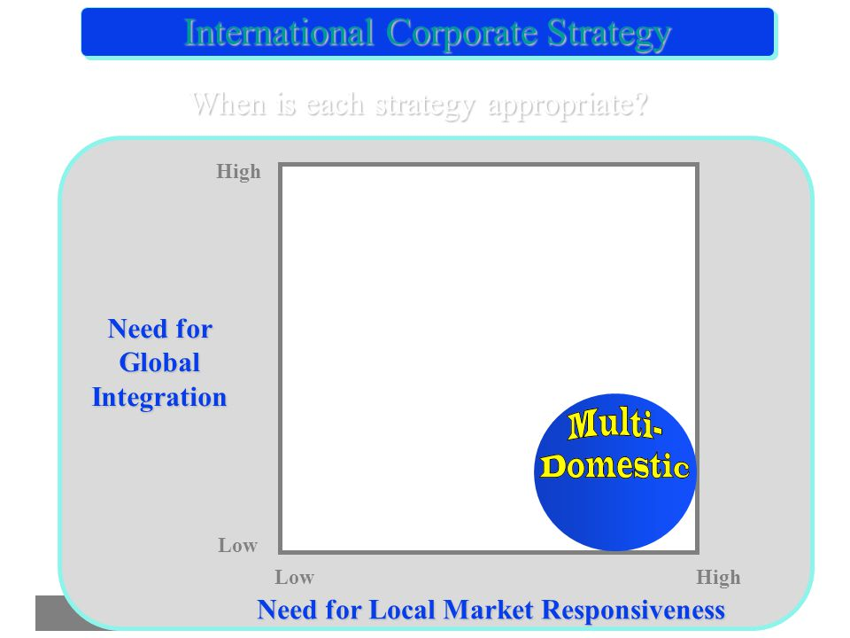 International Corporate Strategy When is each strategy appropriate.
