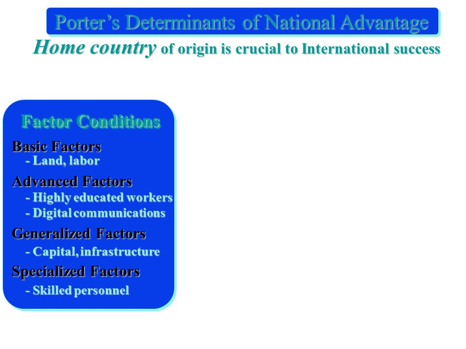 Factor Conditions Basic Factors - Land, labor Advanced Factors - Highly educated workers - Digital communications Generalized Factors - Capital, infrastructure Specialized Factors - Skilled personnel Porter's Determinants of National Advantage Home country of origin is crucial to International success