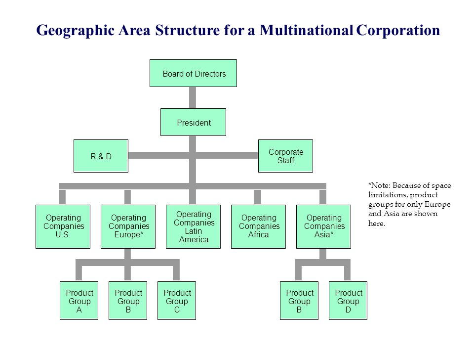 Geographic Area Structure for a Multinational Corporation *Note: Because of space limitations, product groups for only Europe and Asia are shown here.
