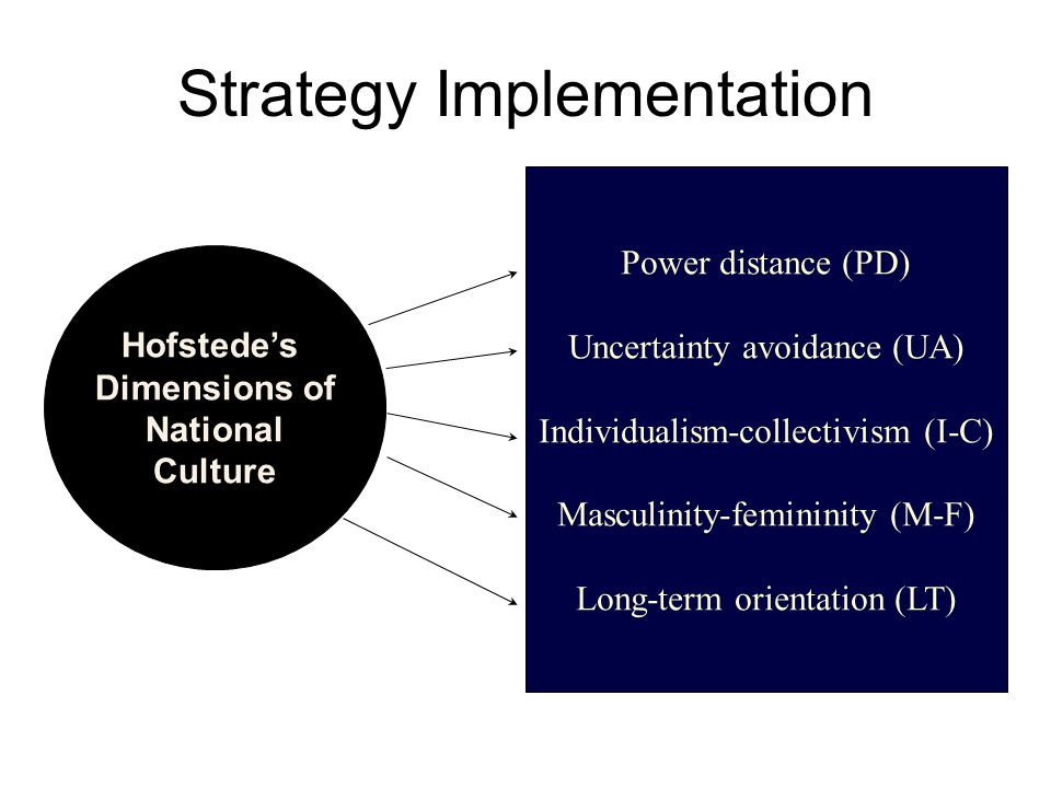 Strategy Implementation Hofstede's Dimensions of National Culture Power distance (PD) Uncertainty avoidance (UA) Individualism-collectivism (I-C) Masculinity-femininity (M-F) Long-term orientation (LT)