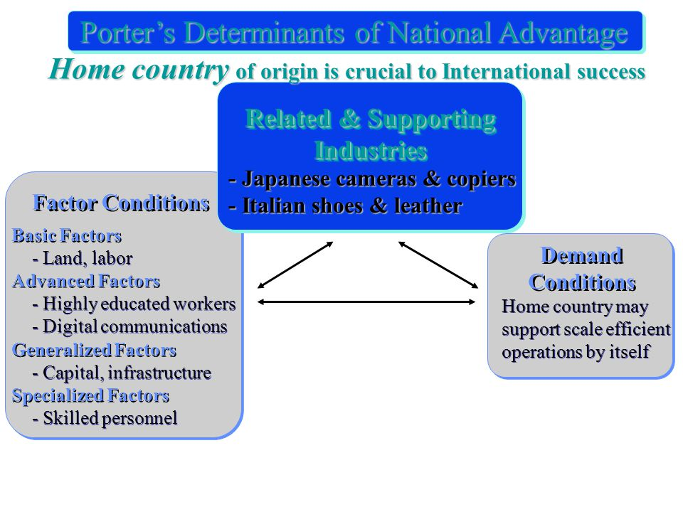 Demand Conditions Home country may support scale efficient operations by itself Factor Conditions Basic Factors - Land, labor Advanced Factors - Highly educated workers - Digital communications - Highly educated workers - Digital communications Generalized Factors - Capital, infrastructure Specialized Factors - Skilled personnel Related & Supporting Industries - Japanese cameras & copiers - Italian shoes & leather Home country of origin is crucial to International success Porter's Determinants of National Advantage