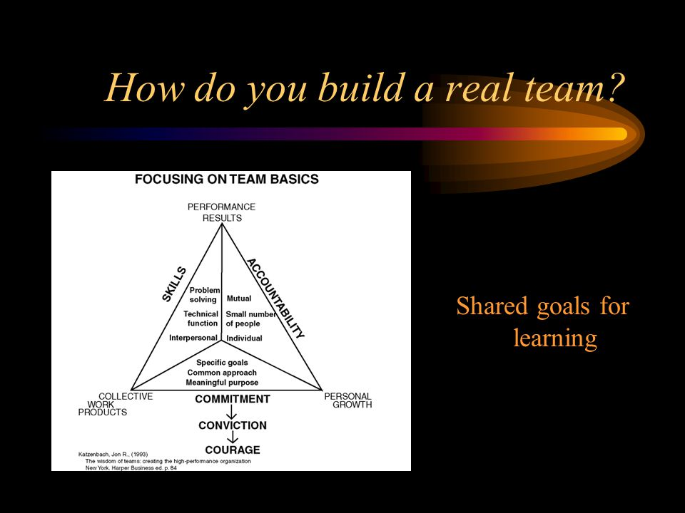 How do you build a real team on-line. Make the Introduction to the course friendly.