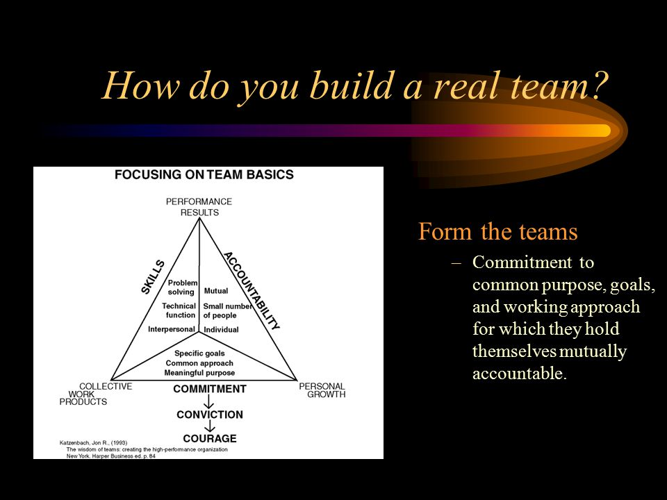 How do you build a real team on-line. Common understanding of how performance is evaluated.