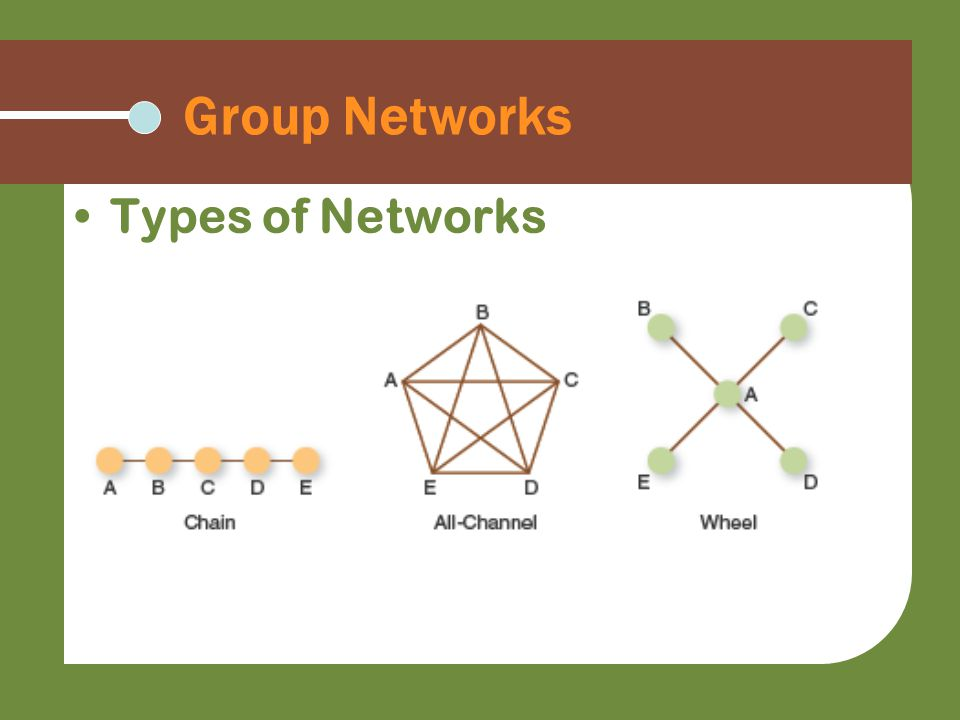 Group Networks Types of Networks
