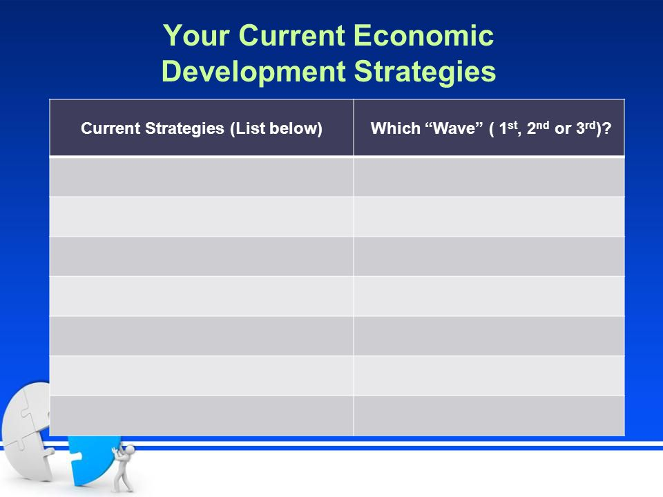 Your Current Economic Development Strategies Current Strategies (List below) Which Wave ( 1 st, 2 nd or 3 rd )