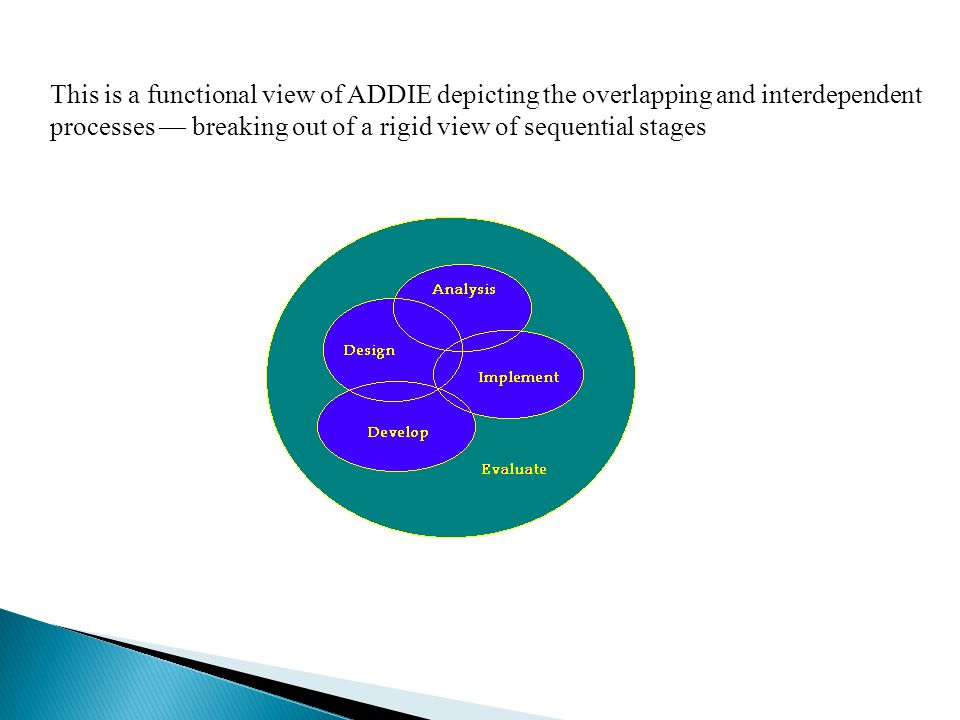 This is a functional view of ADDIE depicting the overlapping and interdependent processes — breaking out of a rigid view of sequential stages.