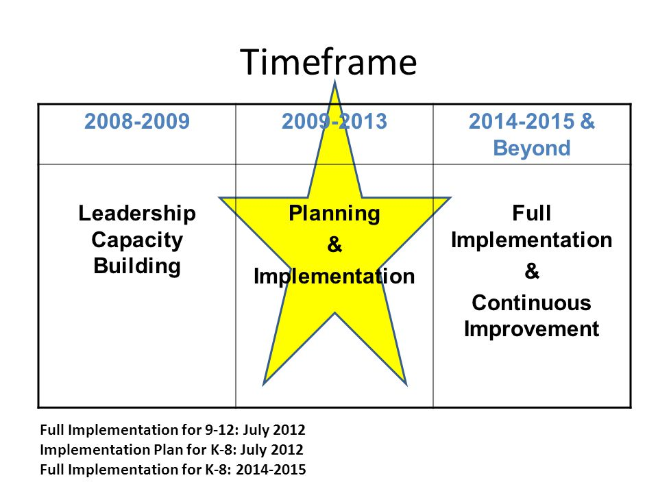 2 Timeframe & Beyond Leadership Capacity Building Planning & Implementation Full Implementation & Continuous Improvement Full Implementation for 9-12: July 2012 Implementation Plan for K-8: July 2012 Full Implementation for K-8: