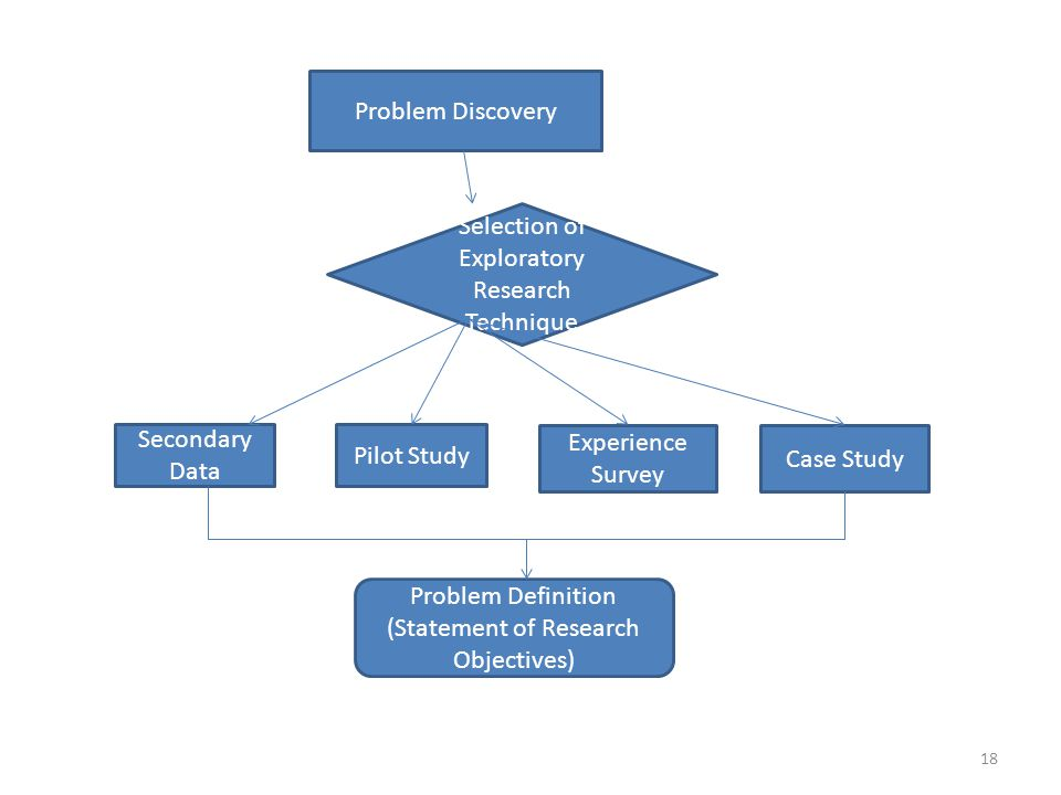 exploratory research design definition