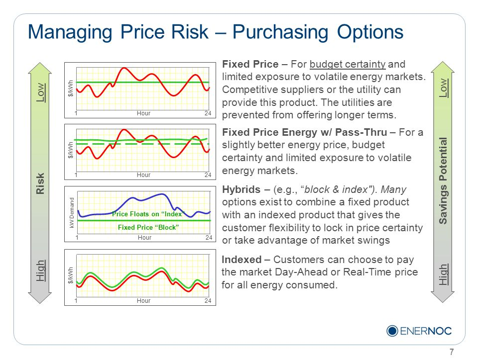 7 Managing Price Risk – Purchasing Options 7
