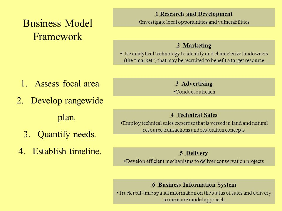 Business Model Framework 1Research and Development 1 Research and Development Investigate local opportunities and vulnerabilities 2Marketing 2 Marketing Use analytical technology to identify and characterize landowners (the market ) that may be recruited to benefit a target resource 3Advertising 3 Advertising Conduct outreach 4Technical Sales 4 Technical Sales Employ technical sales expertise that is versed in land and natural resource transactions and restoration concepts 5Delivery 5 Delivery Develop efficient mechanisms to deliver conservation projects 6Business Information System 6 Business Information System Track real-time spatial information on the status of sales and delivery to measure model approach 1.Assess focal area 2.Develop rangewide plan.