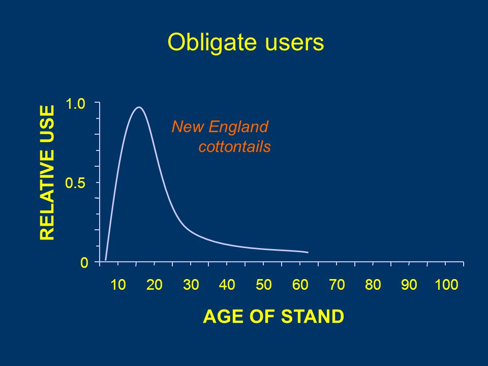 Obligate users RELATIVE USE AGE OF STAND New England cottontails 0.5