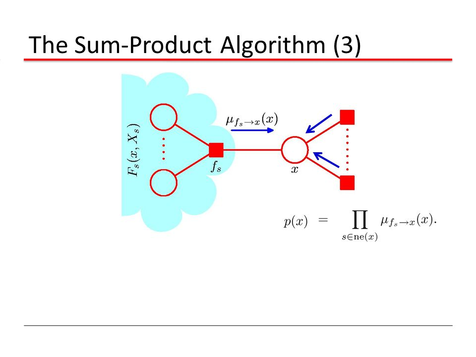 The Sum-Product Algorithm (3)