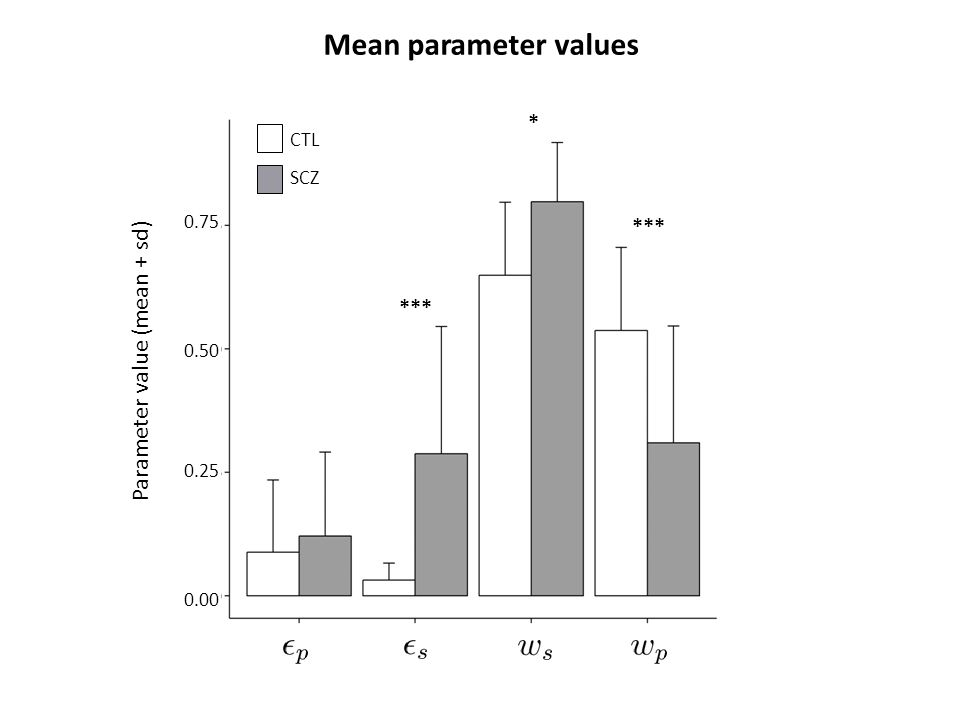 s SCZ CTL *** * Parameter value (mean + sd) Mean parameter values