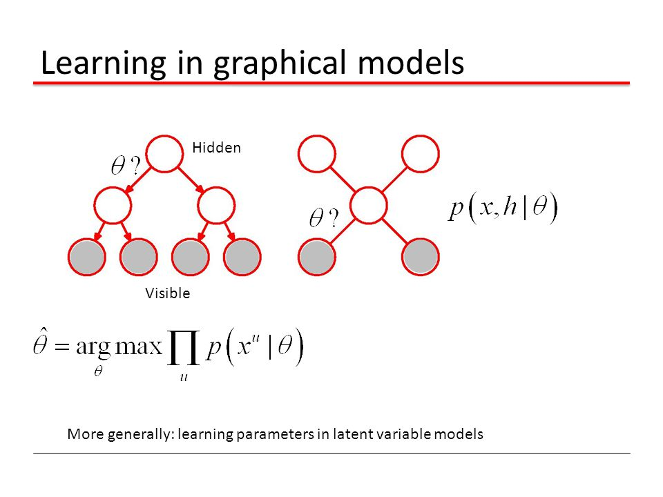 Learning in graphical models More generally: learning parameters in latent variable models Visible Hidden
