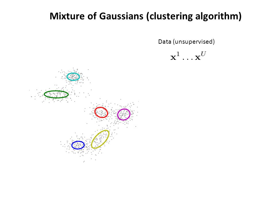 Mixture of Gaussians (clustering algorithm) Data (unsupervised)