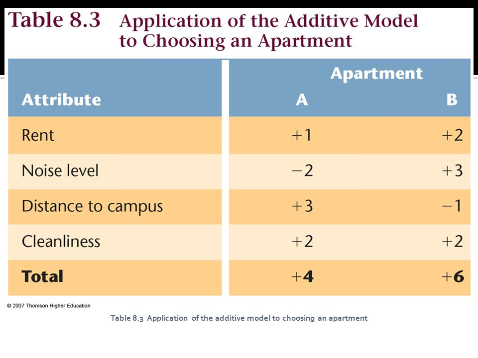 Table 8.3 Application of the additive model to choosing an apartment