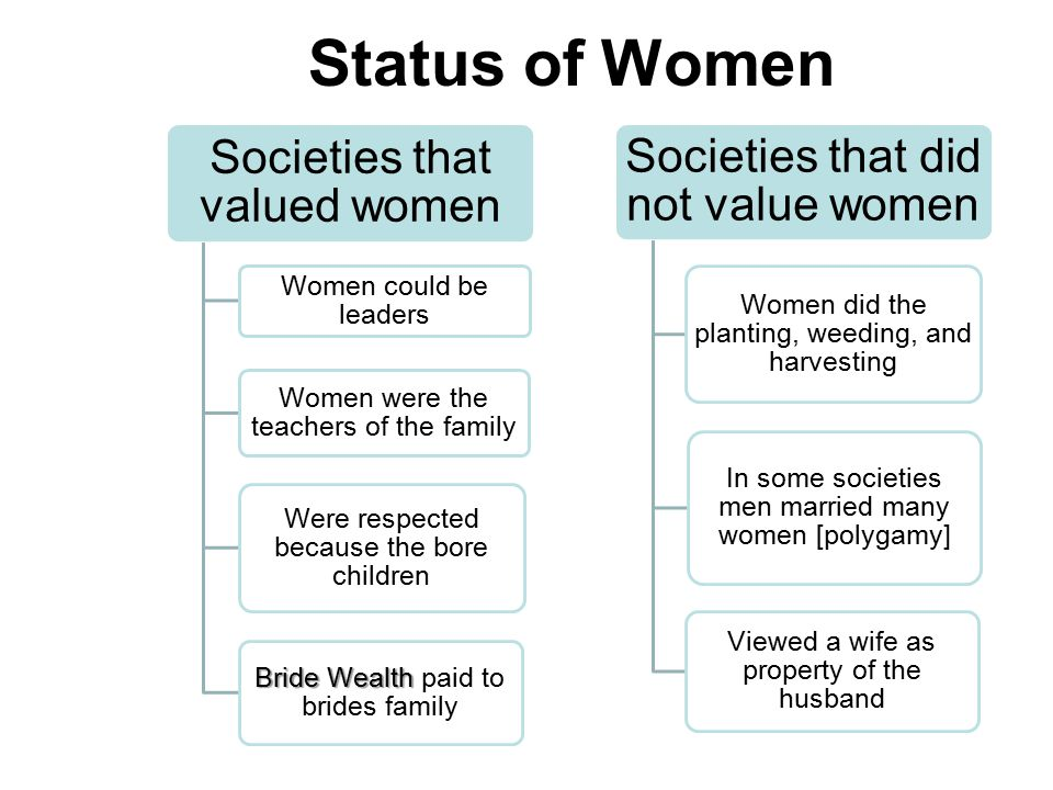 Status and Roles of Women