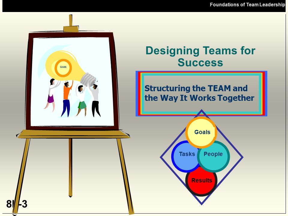 Open FTL Foundations of Team Leadership 8b-14 Involves: Managing Tasks and People effectively and efficiently in tandem Following a formula of People and Tasks components so as to provided Optimal RESULTS Adapted from Hackman Leading Teams Team Structure for Success: Team Synergy Team Synergy When whole is greater than the sum of the parts When the team performs better than would have individuals G o al s