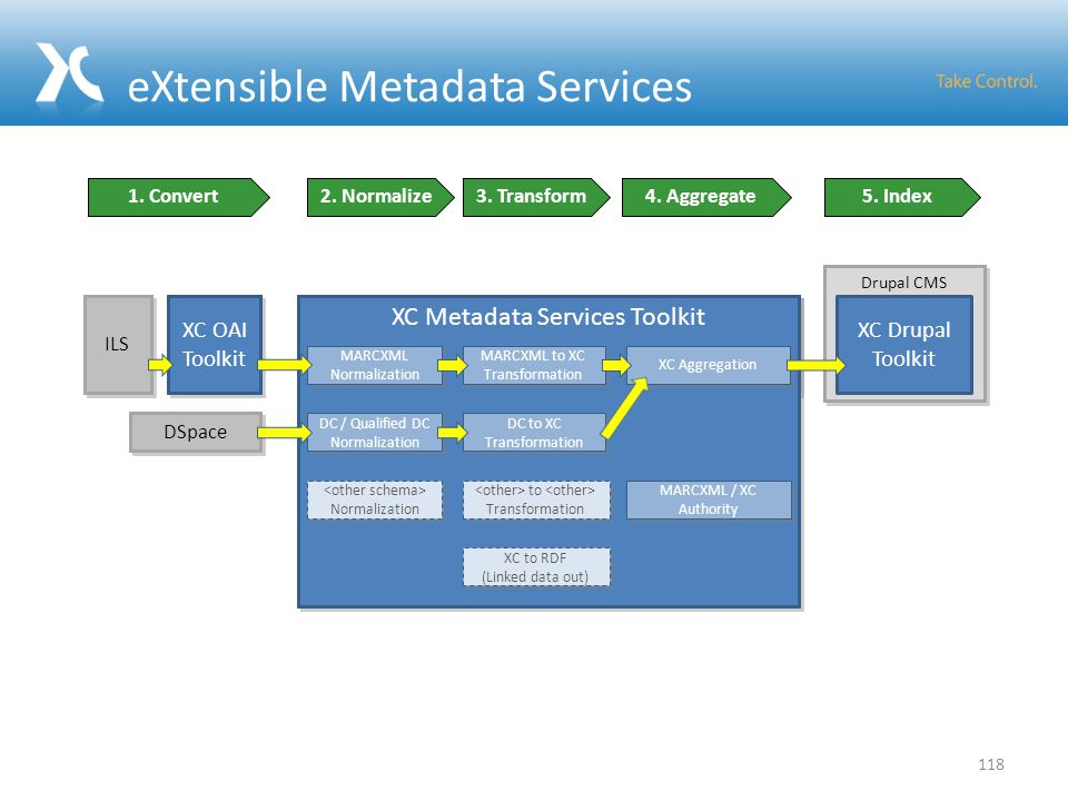 XC Metadata Services Toolkit Drupal CMS eXtensible Metadata Services ILS 118 XC OAI Toolkit 5.