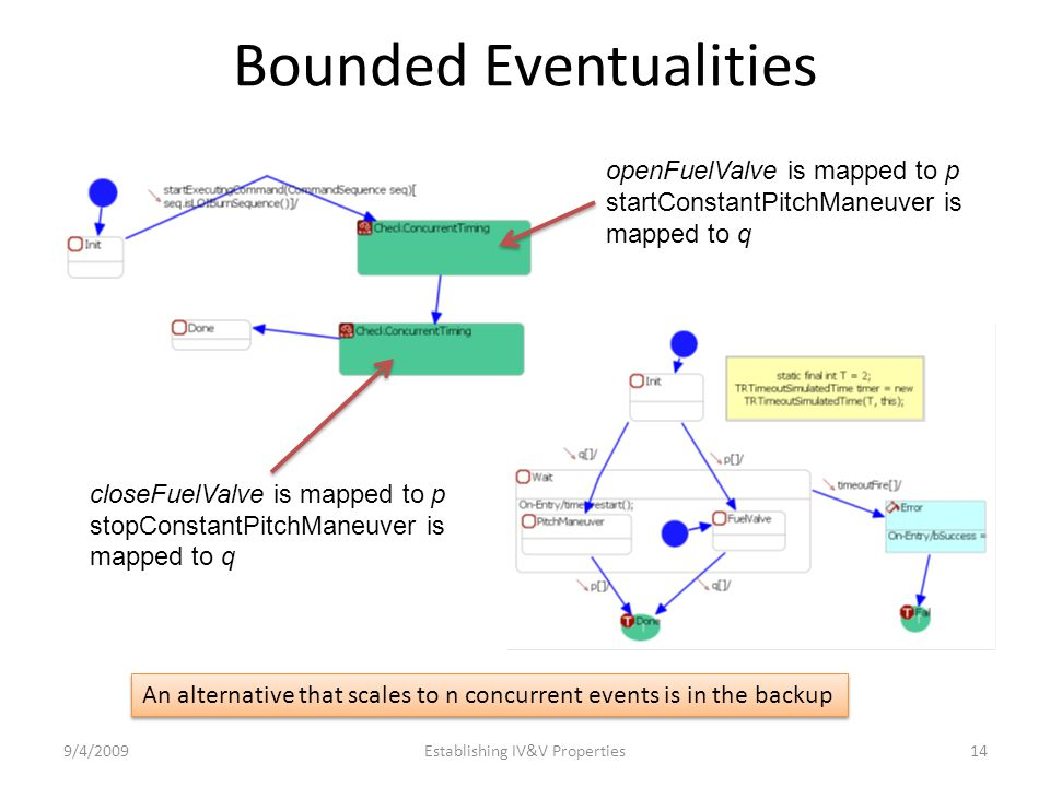 Bounded Eventualities 9/4/2009Establishing IV&V Properties14 openFuelValve is mapped to p startConstantPitchManeuver is mapped to q closeFuelValve is mapped to p stopConstantPitchManeuver is mapped to q An alternative that scales to n concurrent events is in the backup