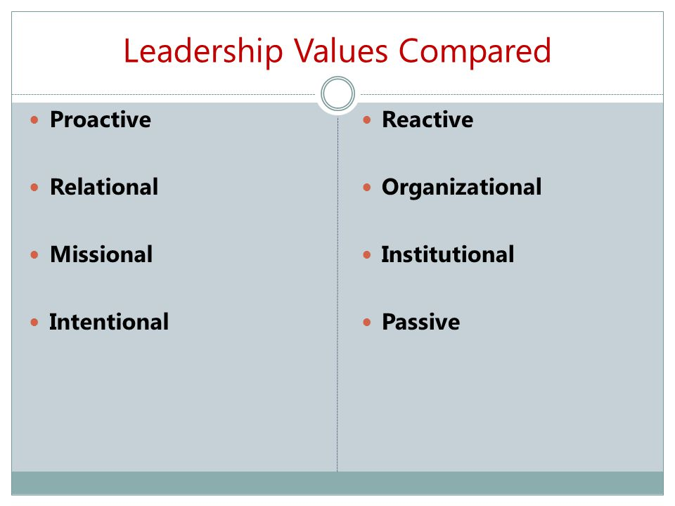 Leadership Values Compared Proactive Relational Missional Intentional Reactive Organizational Institutional Passive